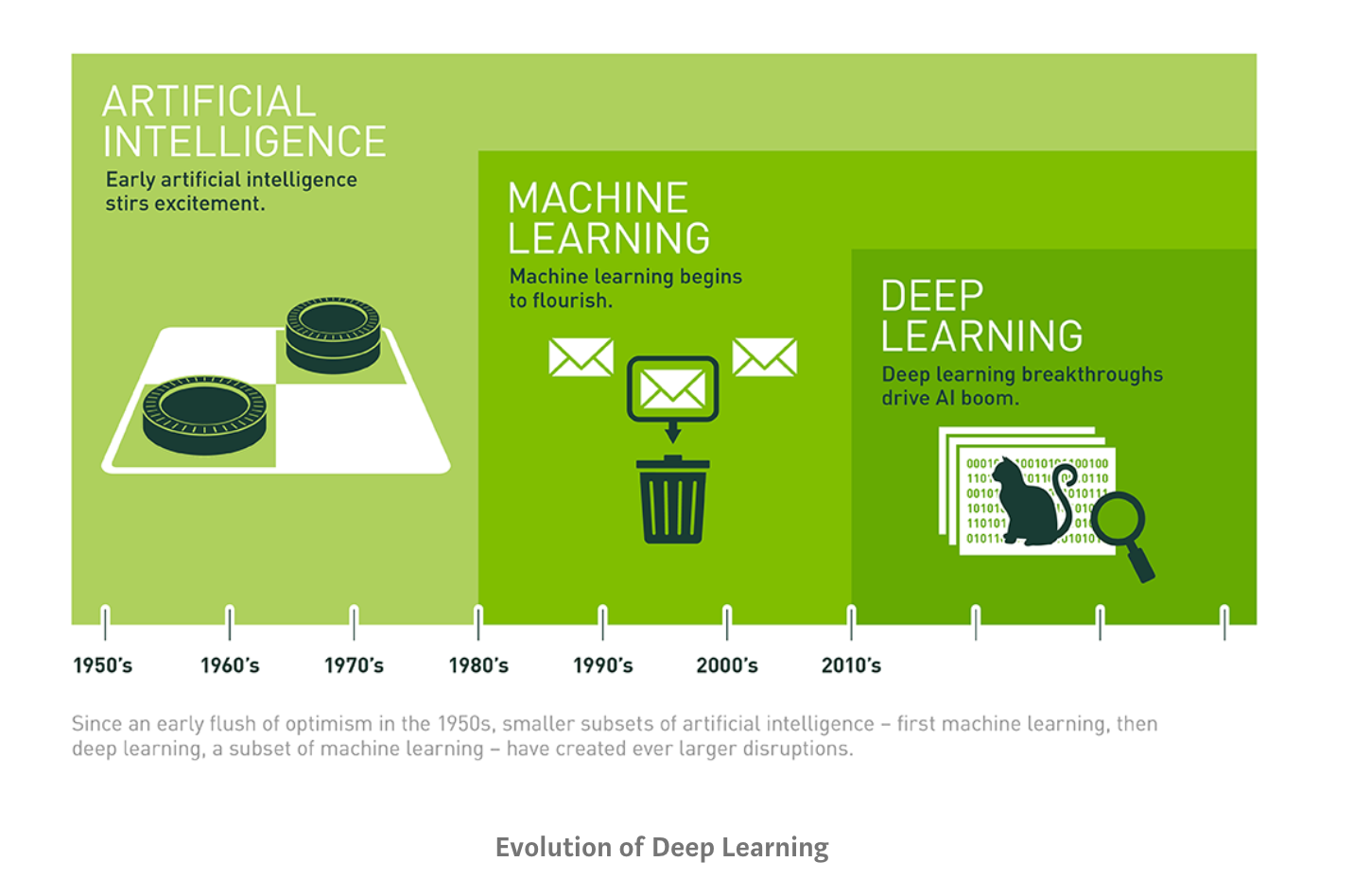A diagram showing the progression from Artificial Intelligence, to Machine Learning, to Deep Learning from the 1950s to modern day.