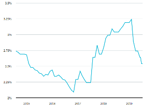Historical mortgage rates in Canada for last 5 years