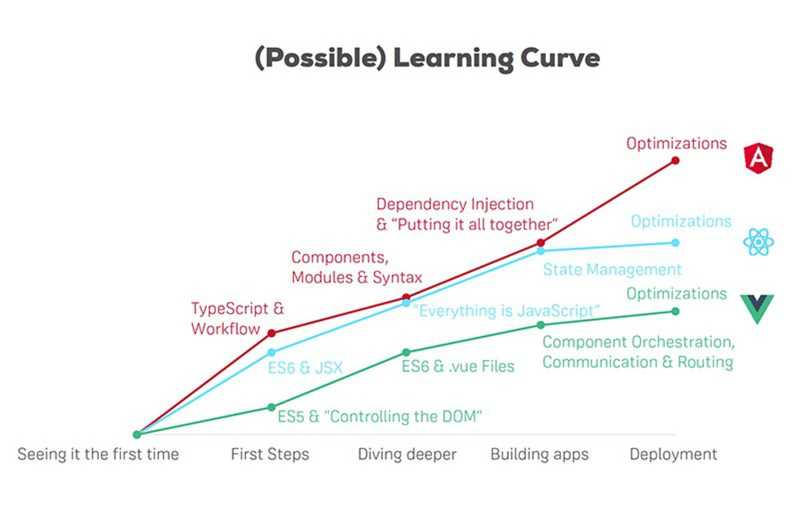 Angular's and React's learning curve are relatively equal, Vue is easiest to learn.