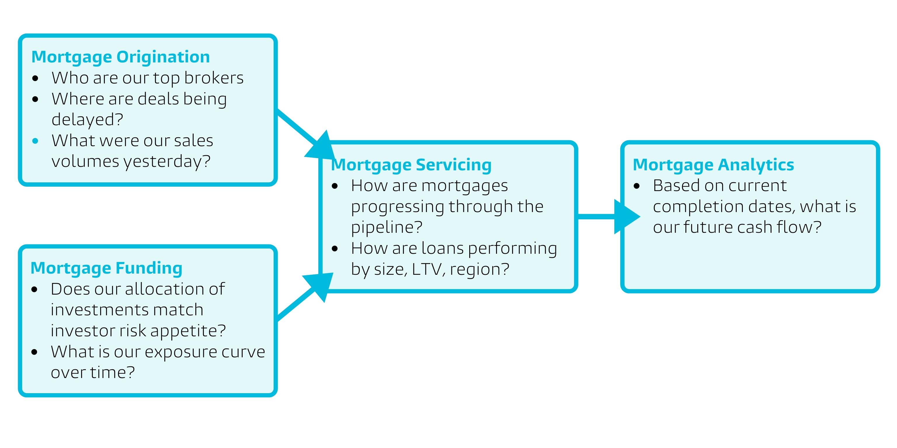 Landbay's mortgage process