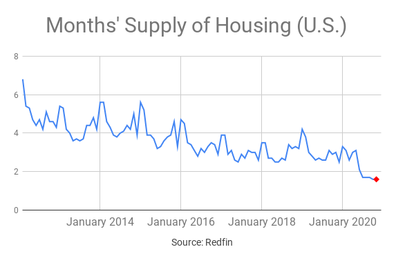 Housing inventory in the U.S. is at rock bottom levels.