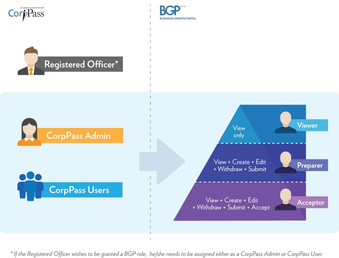 Corppass bgp roles