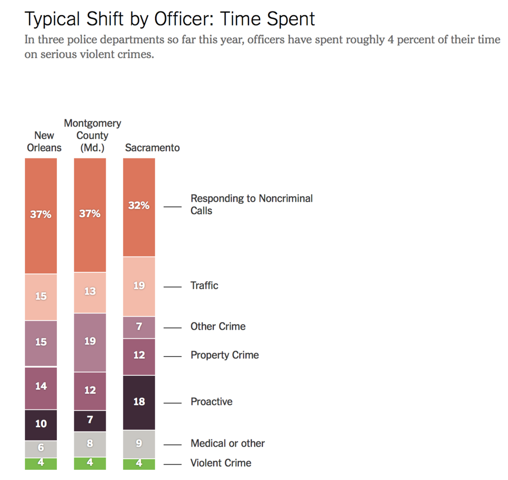 2020 New York Times Analysis of how police typically spend their time.