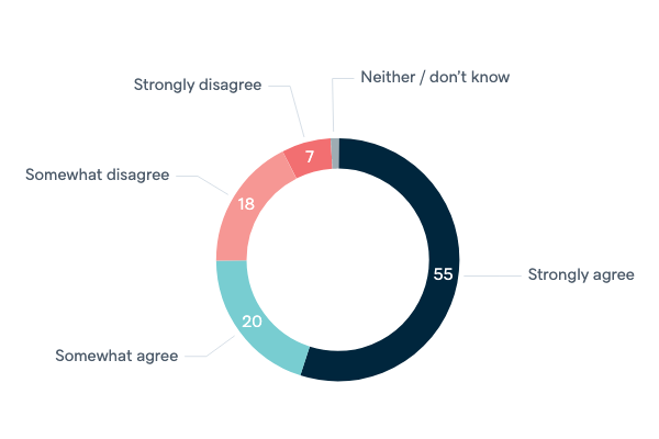 Global nuclear disarmament - Lowy Institute Poll 2020