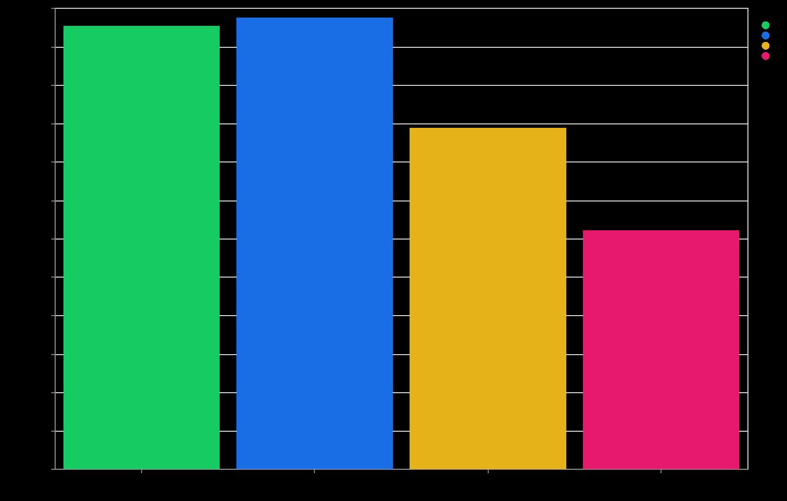 平均通信速度 (視聴毎平均の月別平均, 5 月は 10 日まで)