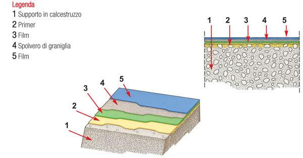 Schema della struttura di un pavimento in resina multistrato.