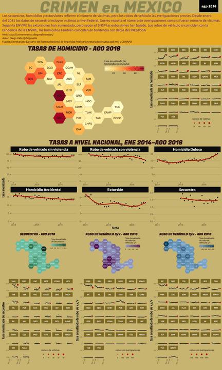 Infográfica del Crimen en México - Ago 2016
