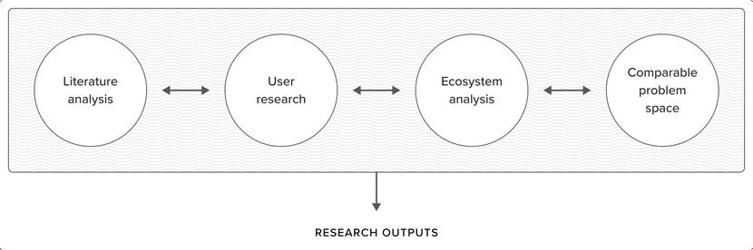 Insight Mining diagram