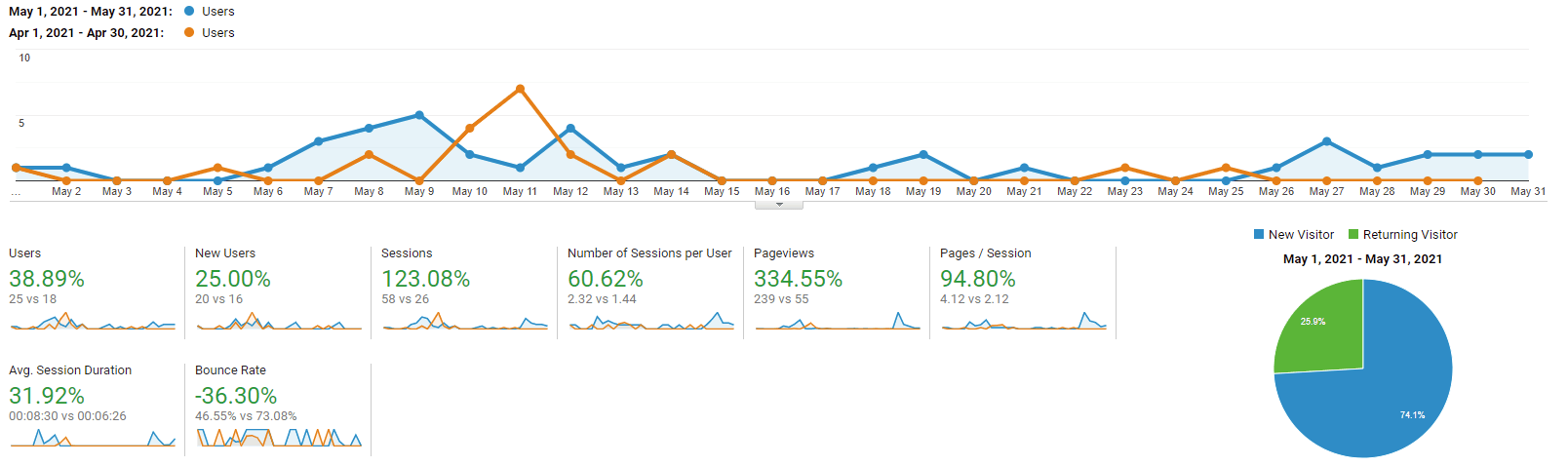 Google Analytics graph of caseconverter.pro for May 2021