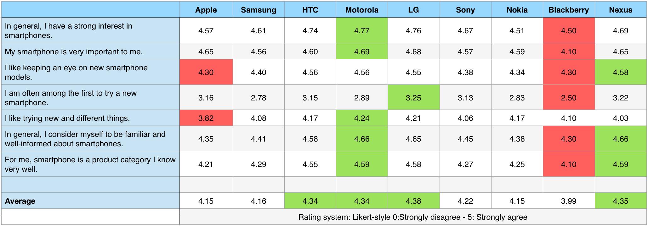 Smartphone category involvement