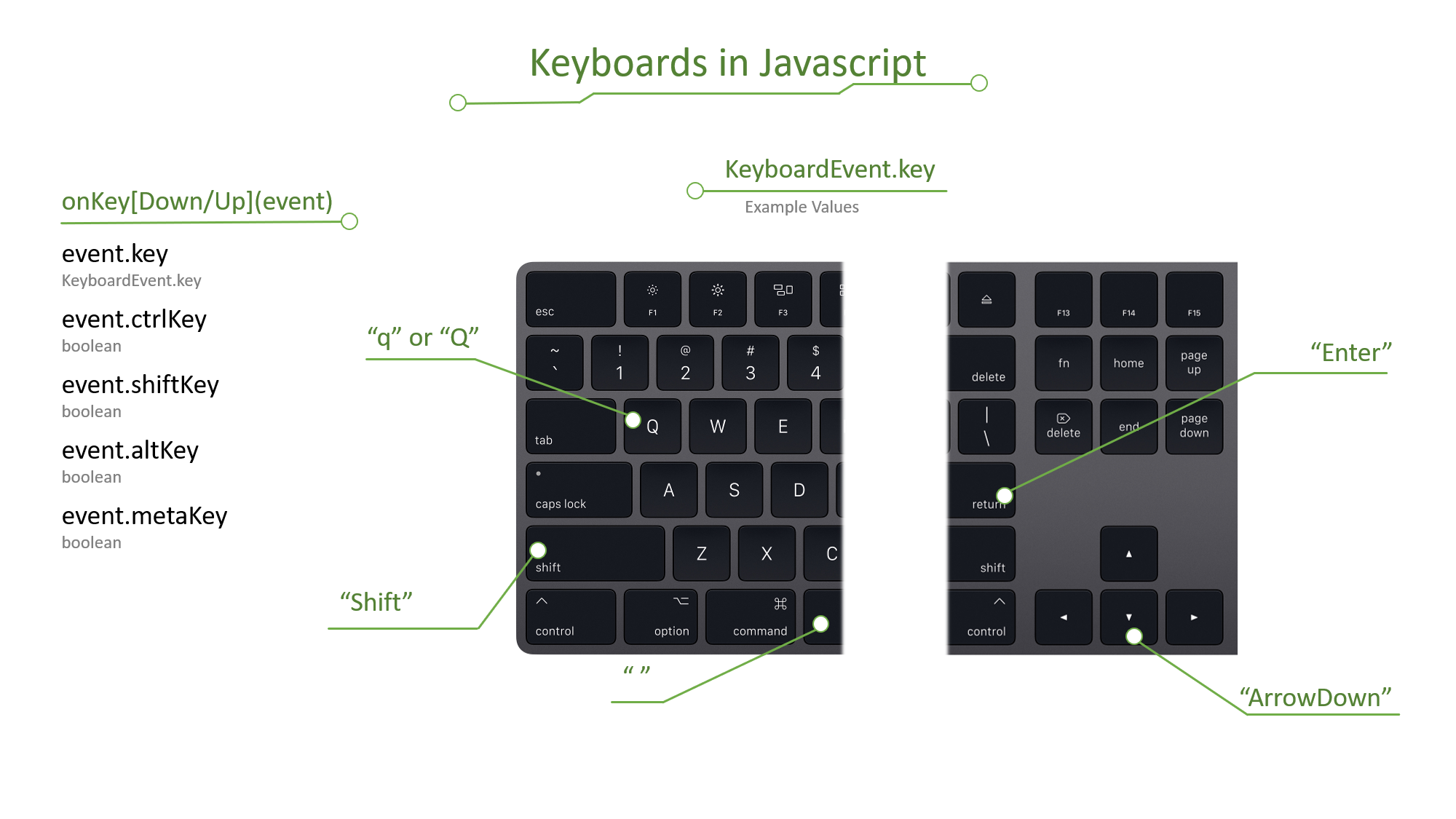 Keyboards in Javascript