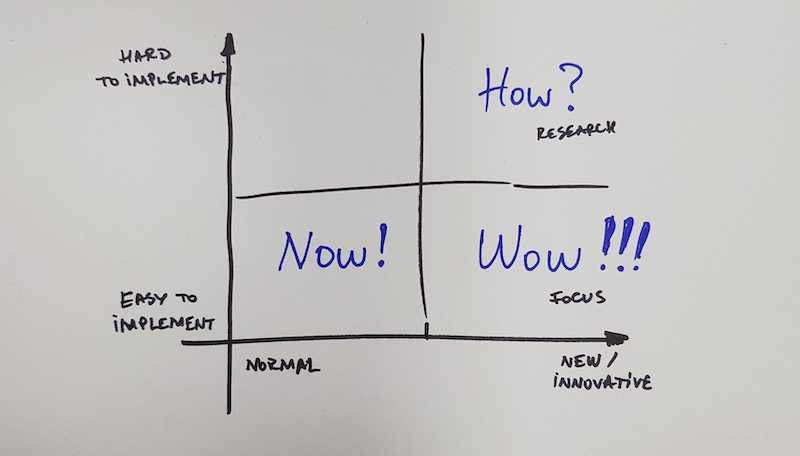 How-Now-Wow Prioritization (Matrix)