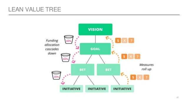 Lean Value Tree