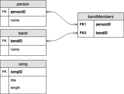 Music Entity Relation Diagram
