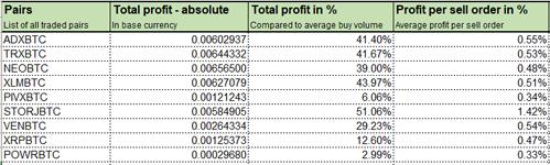 Profit calculator for Bittrex