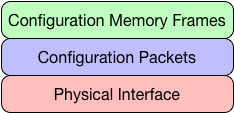 Stack of three items with Physical Interface on the bottom, Configuration Packets in the middle, and Configuration Memory Frames on the top.