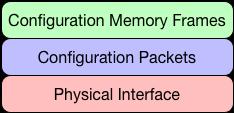 Xilinx 7-Series Bitstream Layers