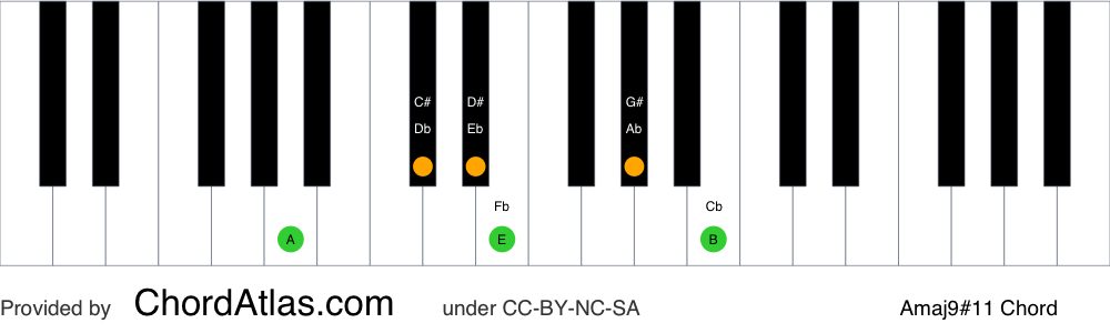 Piano chord chart for the A major sharp eleventh (lydian) chord (Amaj9#11). The notes A, C#, E, G#, B and D# are highlighted.