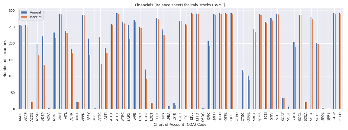 Italy Reuters financials balance sheet