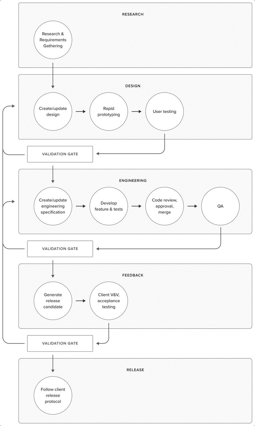 Software Development Lifecycle diagram