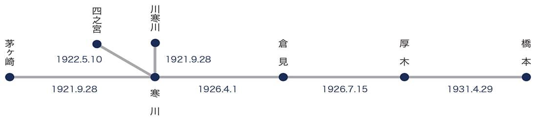 相模鉄道(株)の営業区間