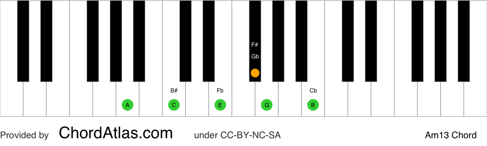 Piano chord chart for the A minor thirteenth chord (Am13). The notes A, C, E, G, B and F# are highlighted.
