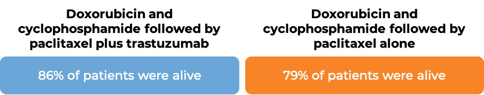 Prognosis Doxorubicin + Cyclophosphamide followed by Paclitaxel + Trastuzumab vs. Doxorubicin + Cyclophoshamide followed by Paclitaxel alone (diagram)