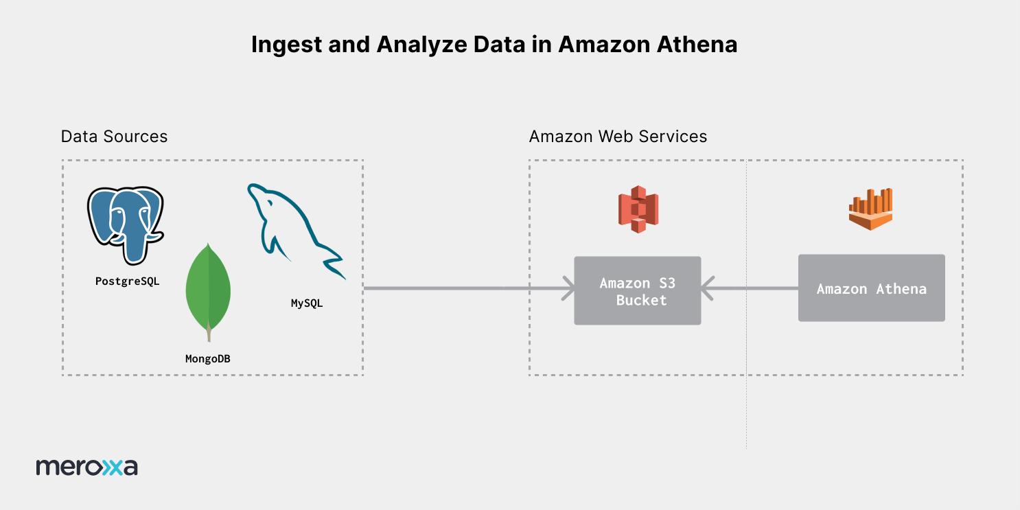 Data Pipeline Diagram