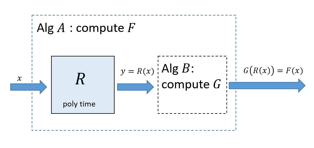 If F \leq_p G then we can transform a polynomial-time algorithm B that computes G into a polynomial-time algorithm A that computes F. To compute F(x) we can run the reduction R guaranteed by the fact that F \leq_p G to obtain y=F(x) and then run our algorithm B for G to compute G(y).