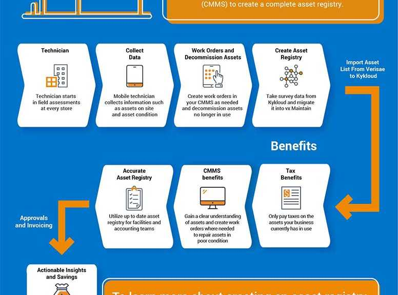 Accruent - Resources - Infographics - Creating a Complete Asset Registry with Kykloud & vx Maintain - Hero