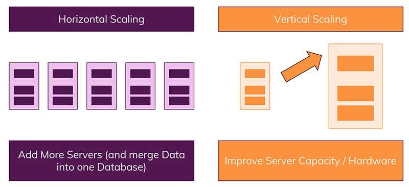Horizontal scaling adds more servers, vertical scaling more power to a single server.