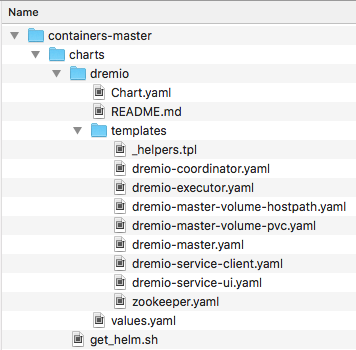 Dremo containers directory