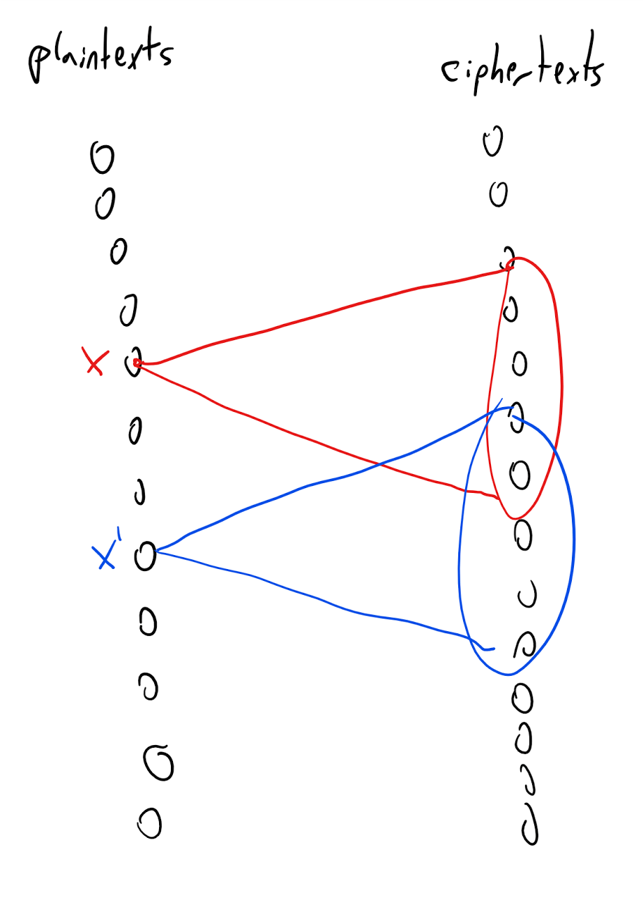 1.12: An encryption scheme where the number of keys is smaller than the number of plaintexts corresponds to a bipartite graph where the degree is smaller than the number of vertices on the left side. Together with the validity condition this implies that there will be two left vertices x,x' with non-identical neighborhoods, and hence the scheme does not satisfy perfect secrecy.