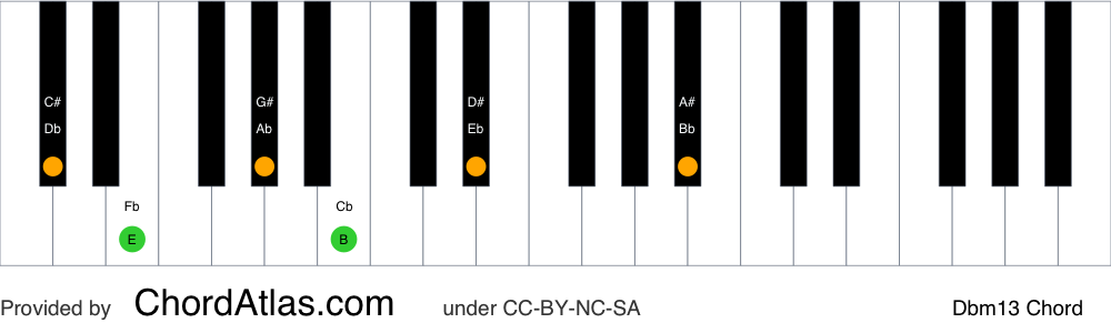 Piano chord chart for the D flat minor thirteenth chord (Dbm13). The notes Db, Fb, Ab, Cb, Eb and Bb are highlighted.