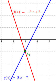Grafy funkcí f(x)=-3x+8 a g(x)=2x-7