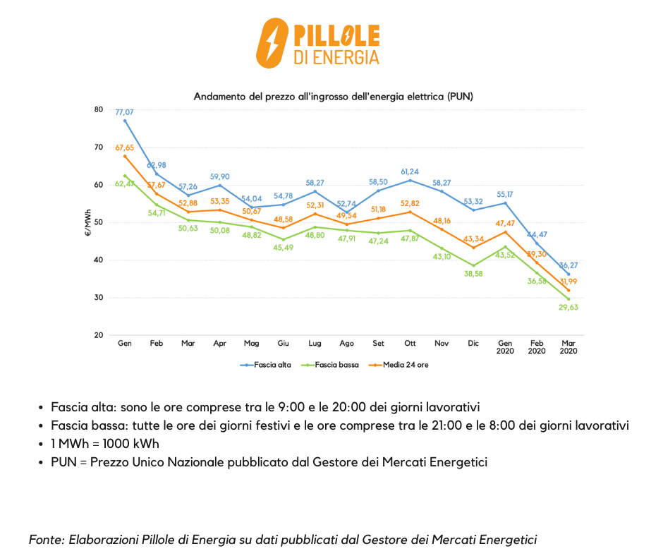 Andamento mensile gennaio 2019 marzo 2020 prezzo ingrosso energia elettrica