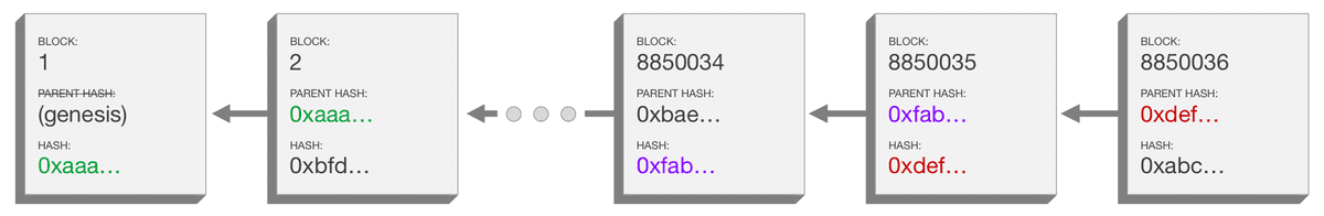 A diagram depicting a blockchain including the data inside  each block