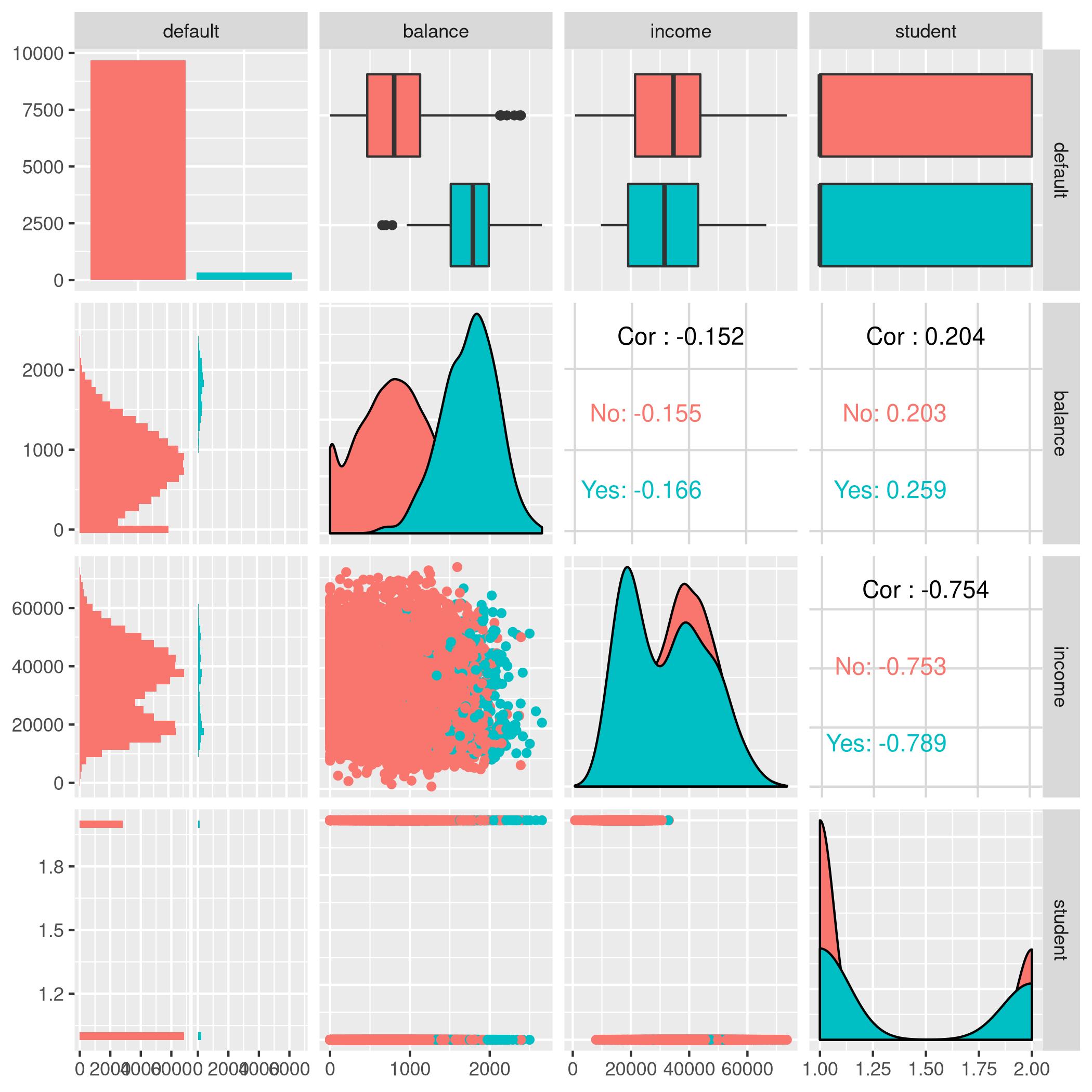 Figure 6: Logistic regression pairs data