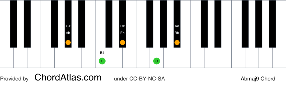 Piano chord chart for the A flat major ninth chord (Abmaj9). The notes Ab, C, Eb, G and Bb are highlighted.