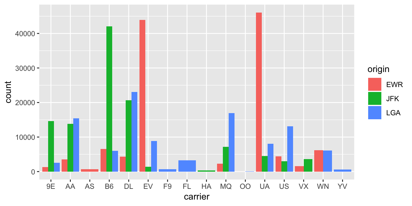 Side-by-side AKA dodged barplot comparing the number of flights by carrier and origin.