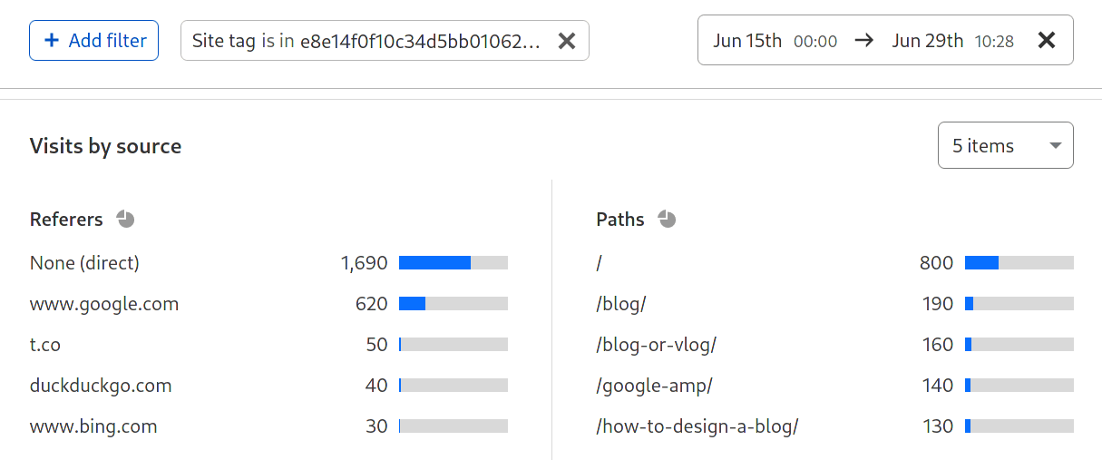 Cloudflare Web Analytics top pages
