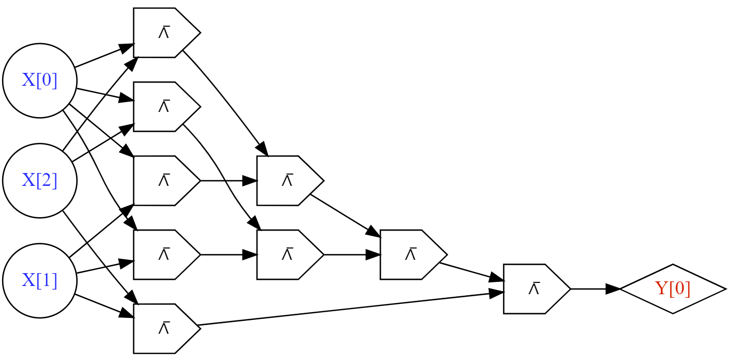 Defining Computation Logic Diagram Using Nand Gates Only This Corresponds To The Following Circuit With N A D