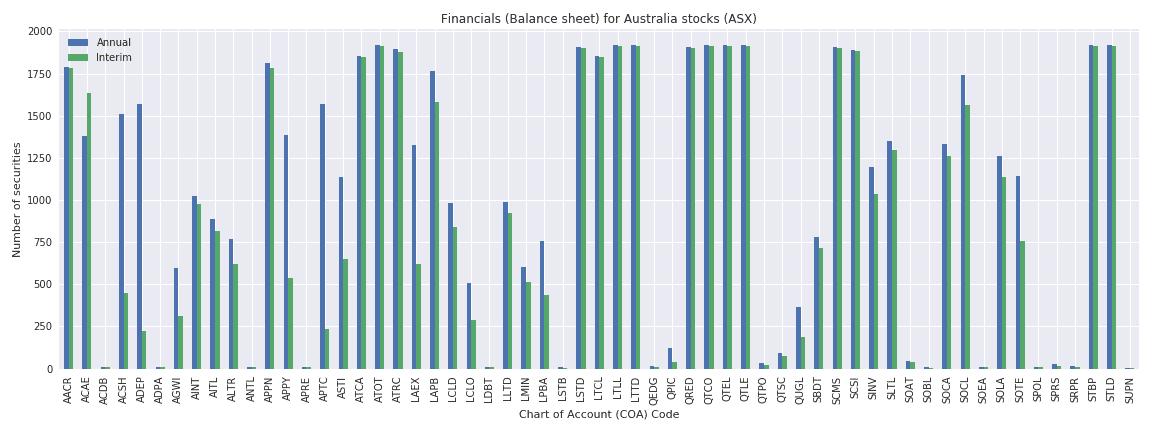 Australia Reuters financials balance sheet