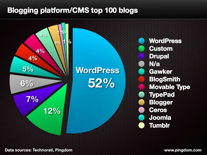 Blog Market Share