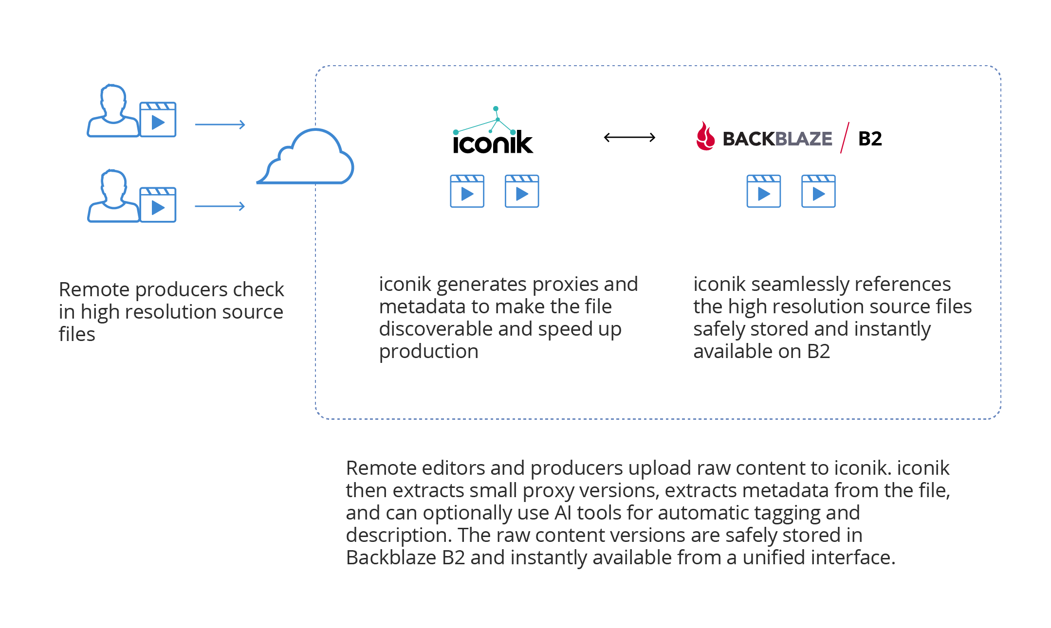 How Everwell uses iconik and Backblaze together