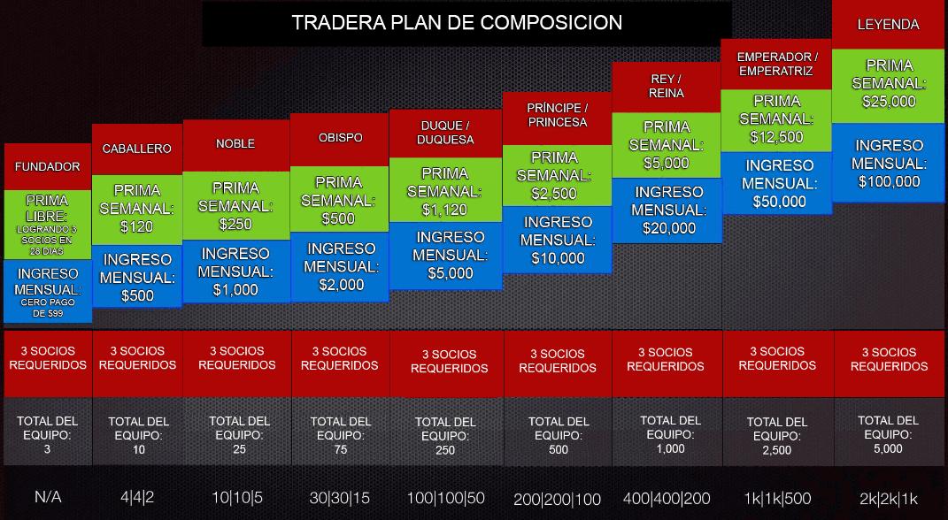 TRADERA - Plan de Composición