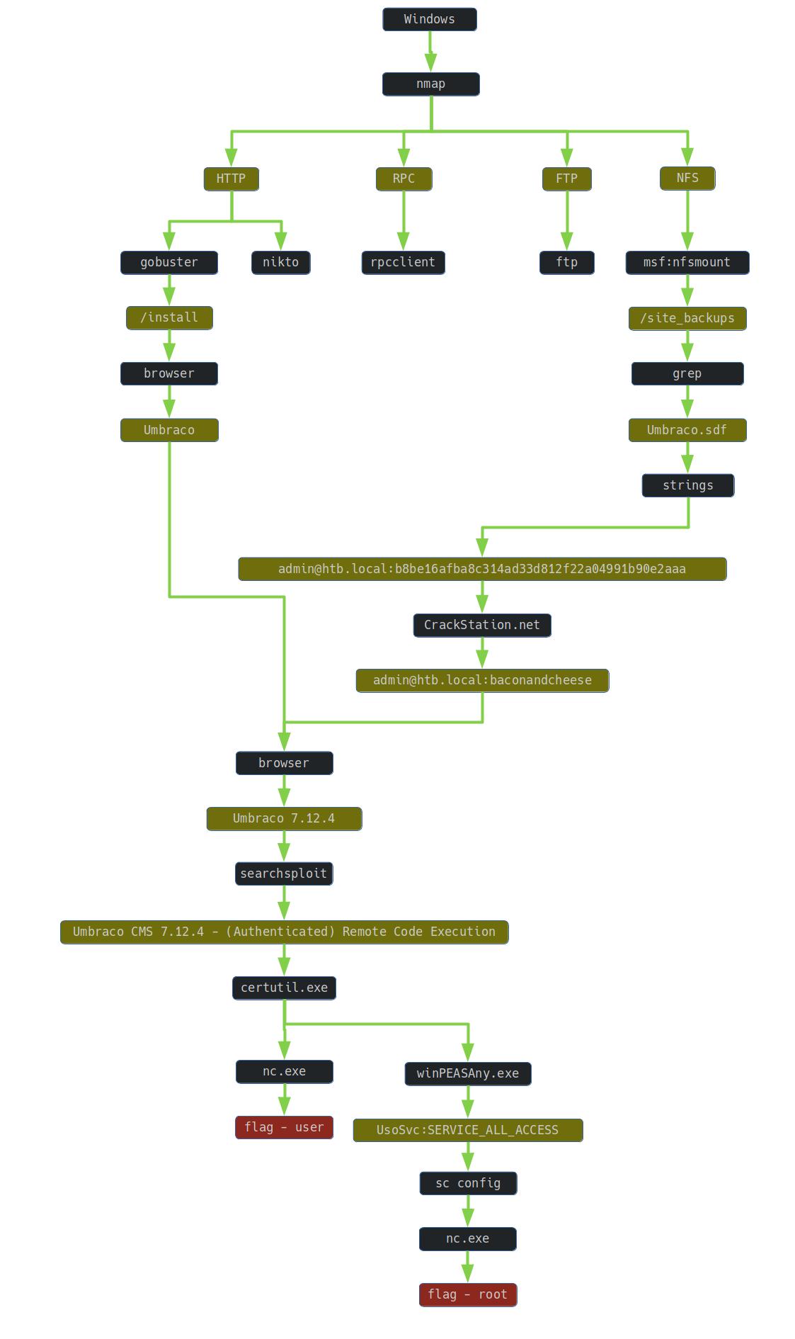 Remote graph