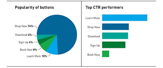 CTA analytics