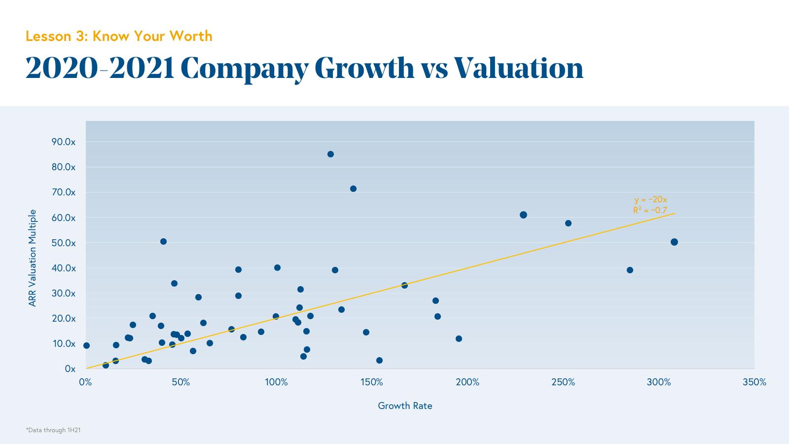 2020-2021 Company Growth vs Valuation Chart