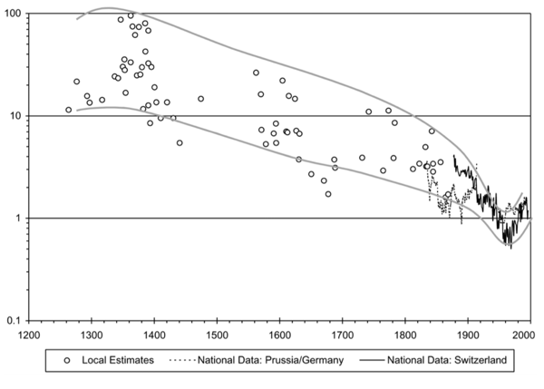 Homicide-Rates-in-Germany-and-Switzerland-local-estimates-and-national-series-13th-to-20th-century-Eisner-2003.png